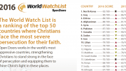 Worst Countries for Christian Persecution